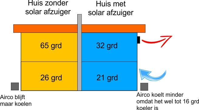 Luchtcollector, 12 Watt, 55m2